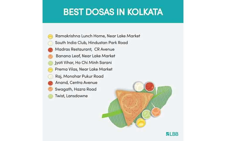 Best Breakfast,Dosas,Momos,Ice-Creams In Kolkata